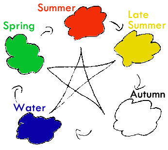 5 elements based on colors